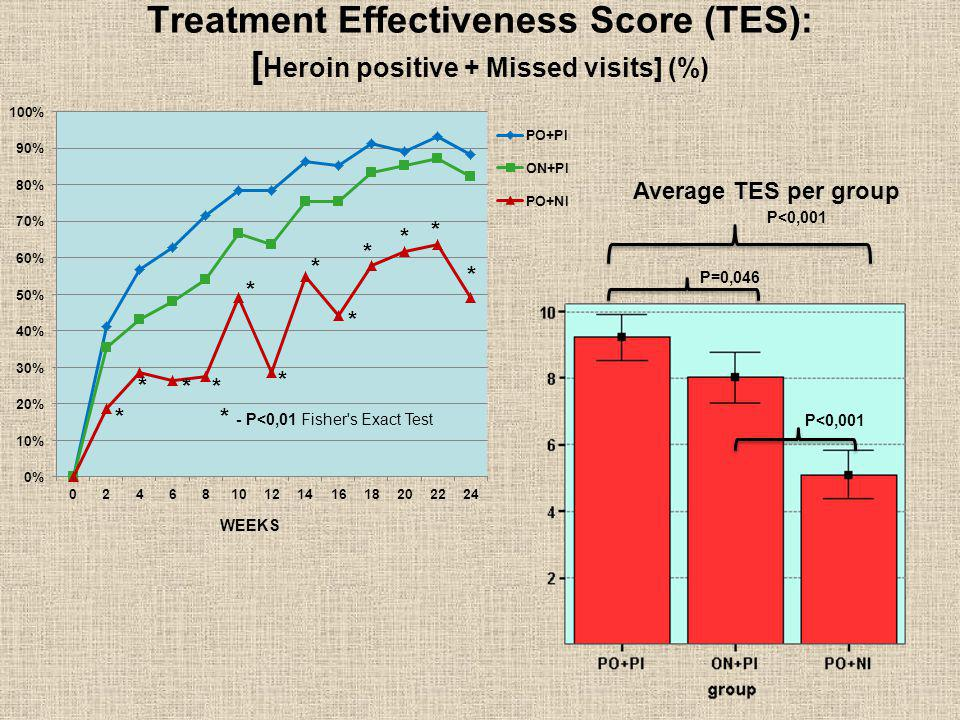 Treatment Effectiveness Score (TES): [Heroin positive + Missed visits] (%)